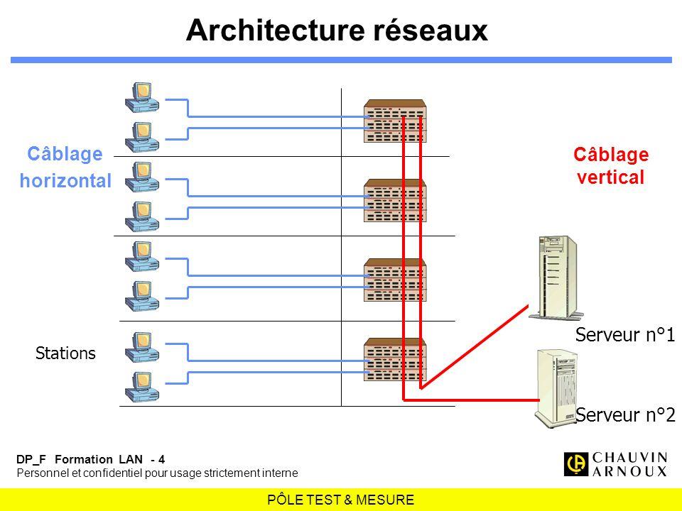 PÔLE TEST & MESURE DP_F Formation LAN - 4 Personnel et confidentiel pour usage strictement interne Câblage horizontal Câblage vertical Architecture ré