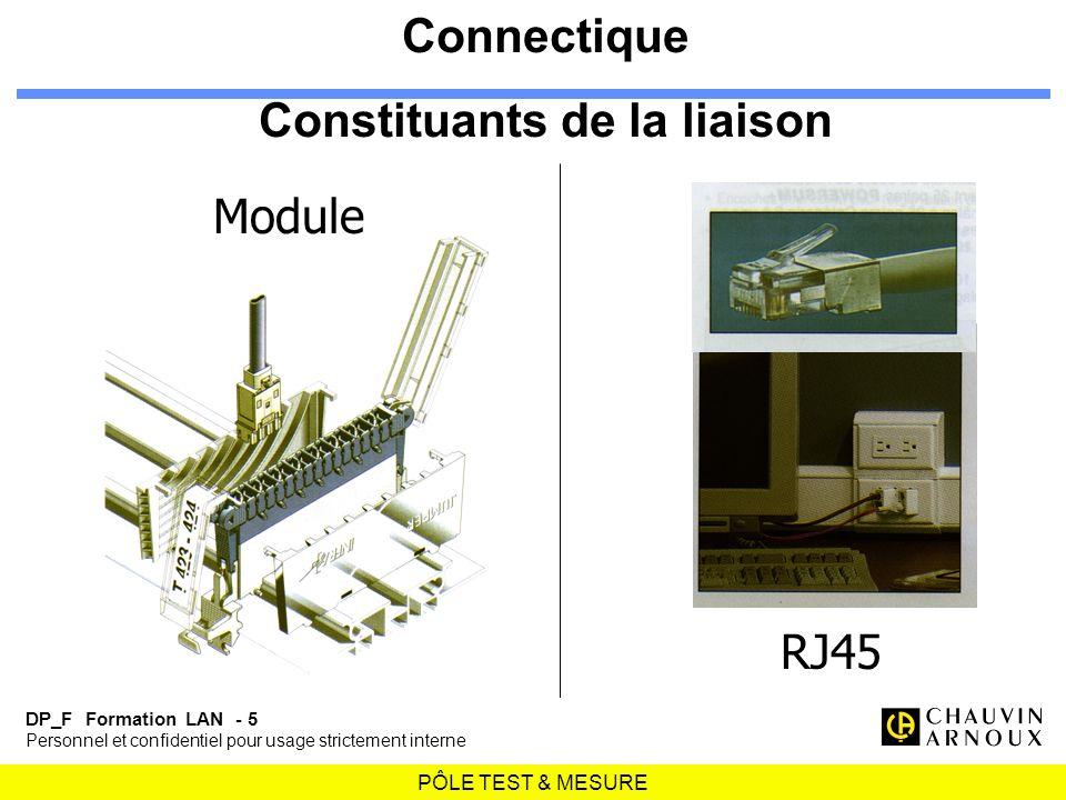 PÔLE TEST & MESURE DP_F Formation LAN - 5 Personnel et confidentiel pour usage strictement interne Connectique Constituants de la liaison RJ45 Module