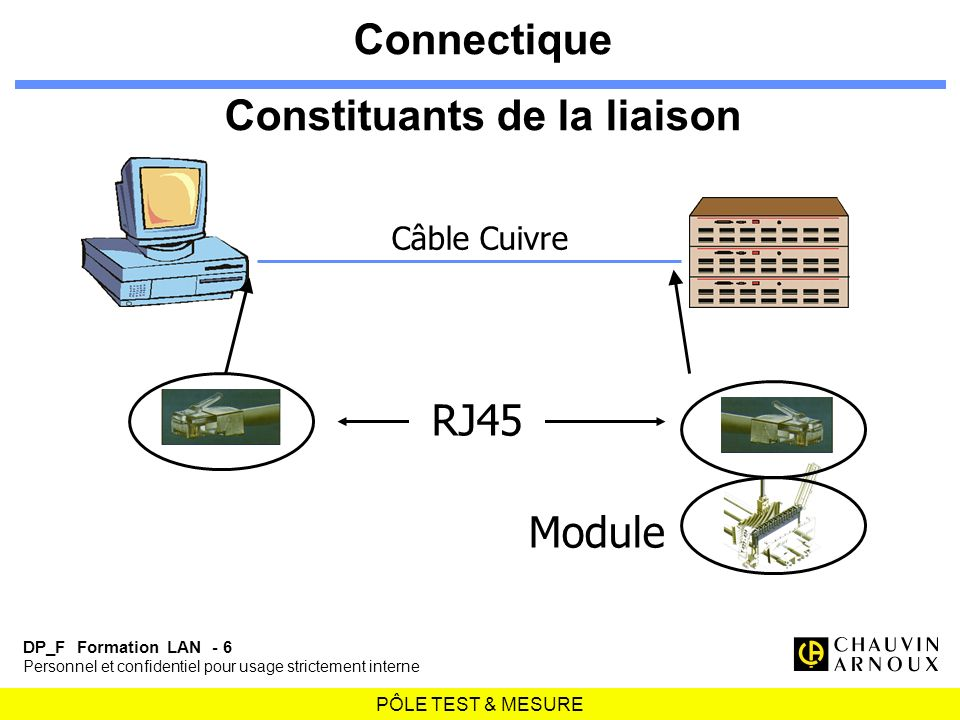 PÔLE TEST & MESURE DP_F Formation LAN - 6 Personnel et confidentiel pour usage strictement interne Module RJ45 Connectique Constituants de la liaison