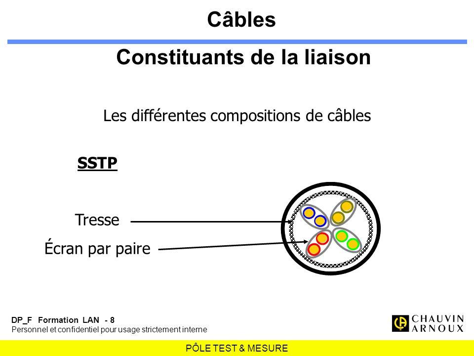 PÔLE TEST & MESURE DP_F Formation LAN - 8 Personnel et confidentiel pour usage strictement interne SSTP Tresse Écran par paire Les différentes composi