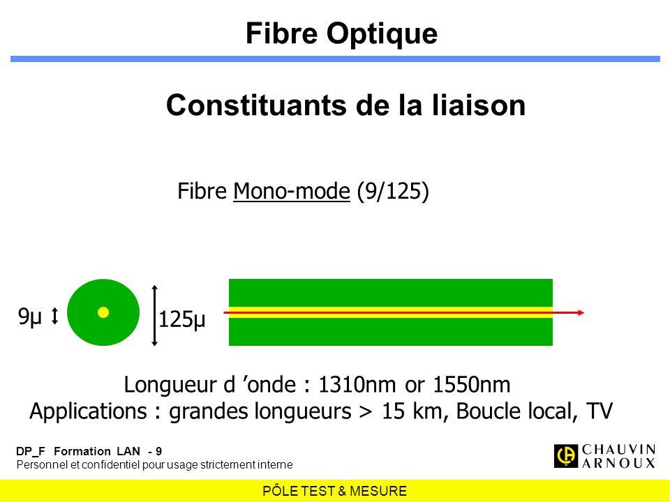 PÔLE TEST & MESURE DP_F Formation LAN - 9 Personnel et confidentiel pour usage strictement interne Fibre Mono-mode (9/125) 125µ 9µ Longueur d onde : 1