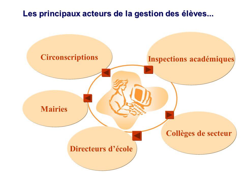 Les principaux acteurs de la gestion des élèves... Collèges de secteur Inspections académiques Mairies Circonscriptions Directeurs décole