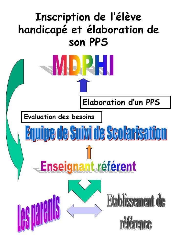Inscription de lélève handicapé et élaboration de son PPS Elaboration dun PPS Evaluation des besoins