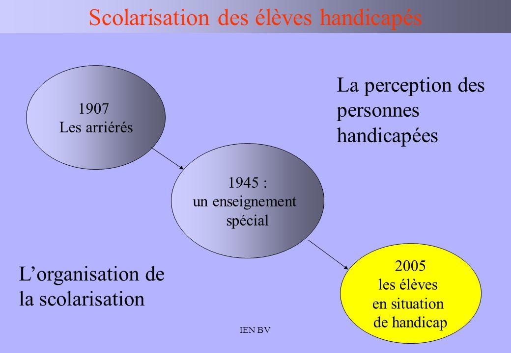 IEN BV 1907 Les arriérés 2005 les élèves en situation de handicap Scolarisation des élèves handicapés La perception des personnes handicapées Lorganis
