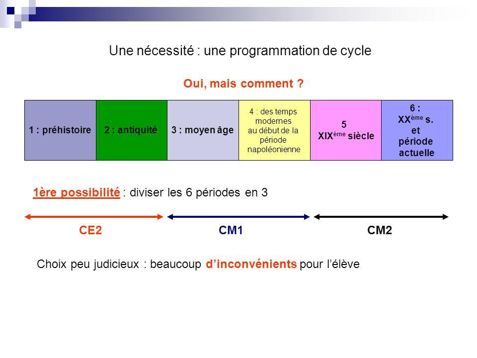 Une nécessité : une programmation de cycle Oui, mais comment ? 1 : préhistoire2 : antiquité3 : moyen âge 4 : des temps modernes au début de la période