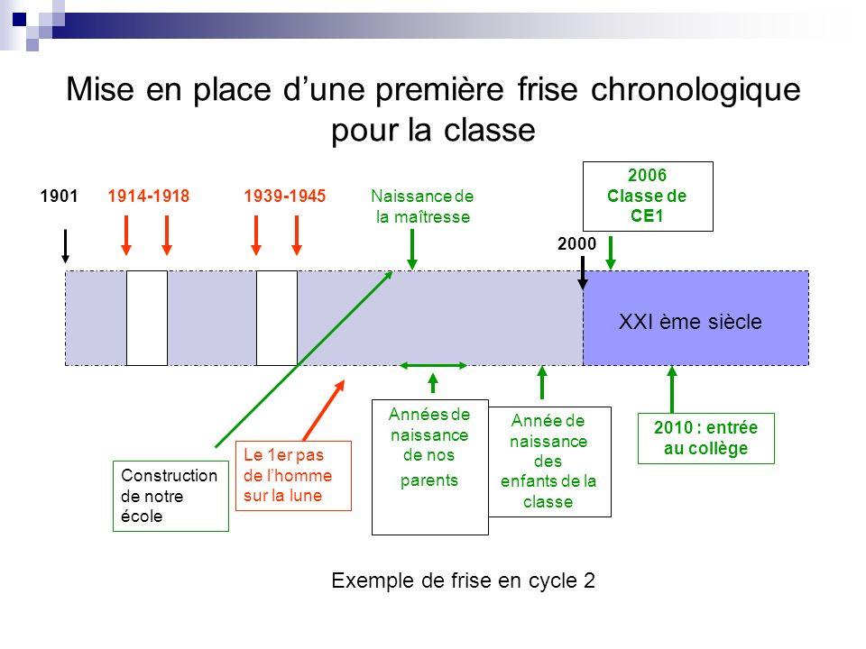 Mise en place dune première frise chronologique pour la classe 1901 2000 2006 Classe de CE1 1914-19181939-1945 Année de naissance des enfants de la cl