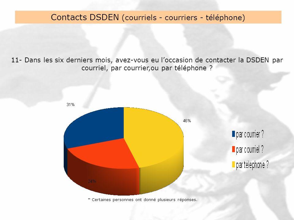 Contacts DSDEN (courriels - courriers - téléphone) 11- Dans les six derniers mois, avez-vous eu loccasion de contacter la DSDEN par courriel, par courrier,ou par téléphone .