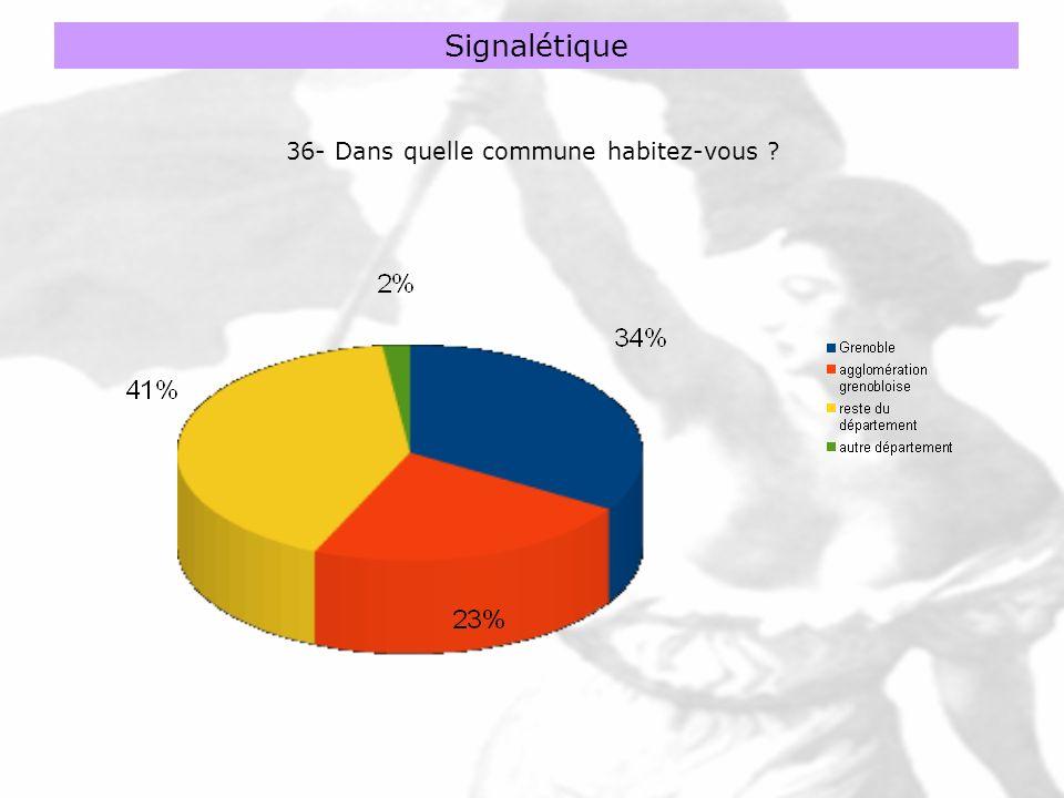 Signalétique 36- Dans quelle commune habitez-vous