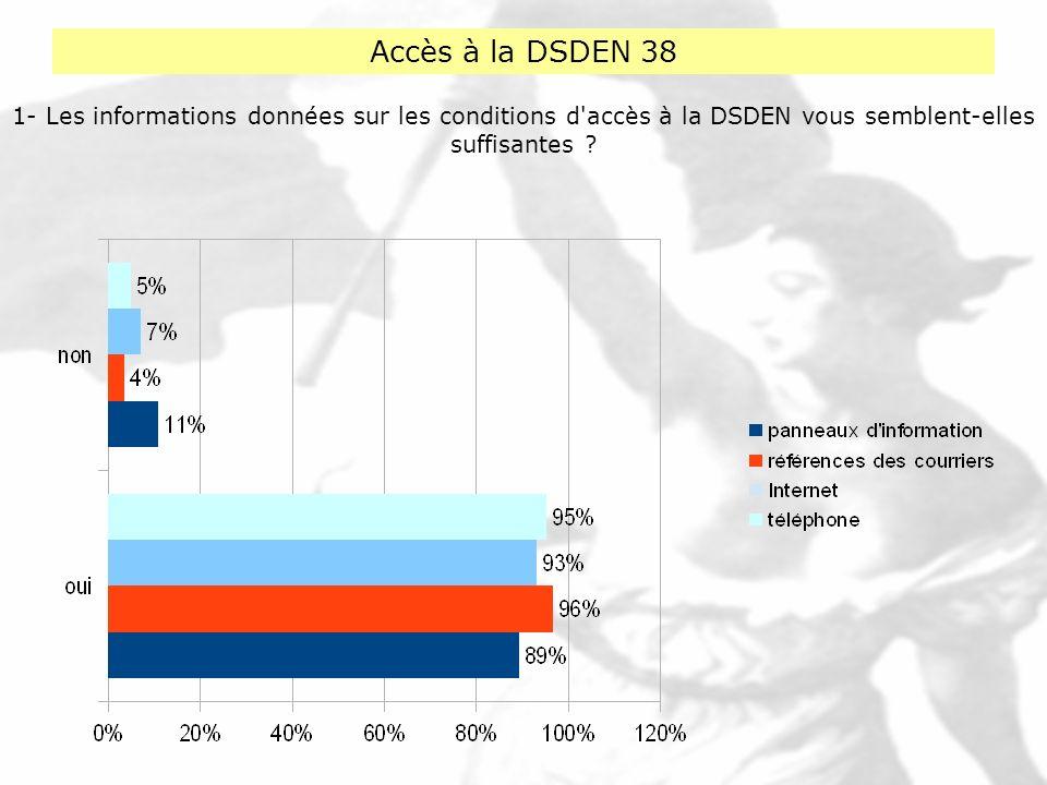 Accès à la DSDEN 38 1- Les informations données sur les conditions d accès à la DSDEN vous semblent-elles suffisantes