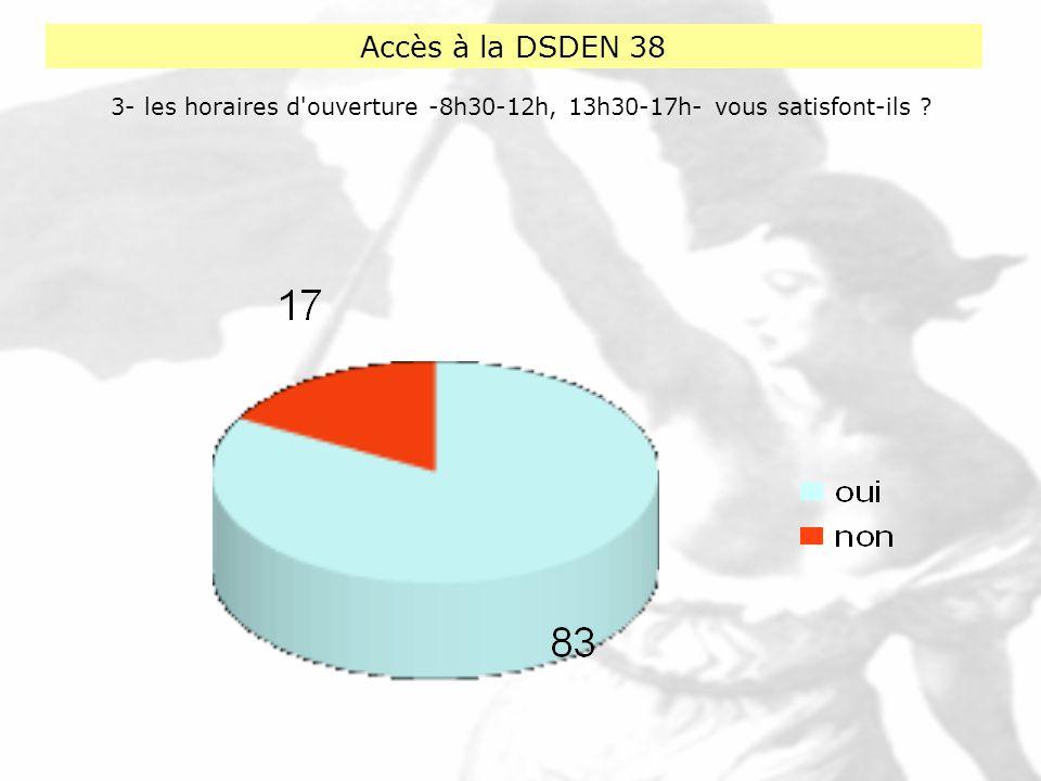 Accès à la DSDEN 38 4- quelle est la raison de votre visite ?
