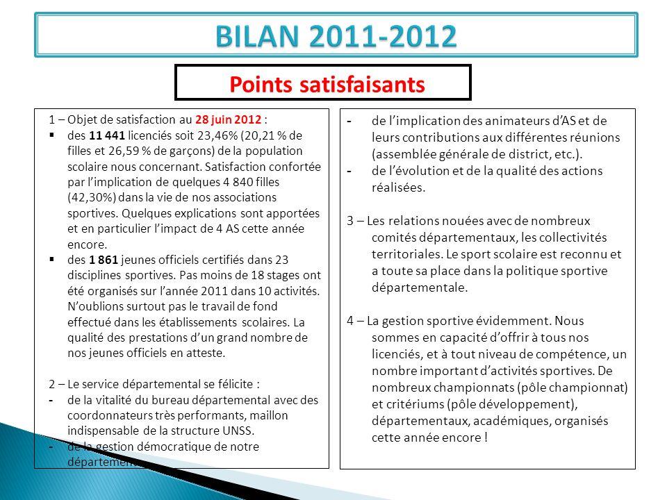 Points satisfaisants 1 – Objet de satisfaction au 28 juin 2012 : des 11 441 licenciés soit 23,46% (20,21 % de filles et 26,59 % de garçons) de la popu