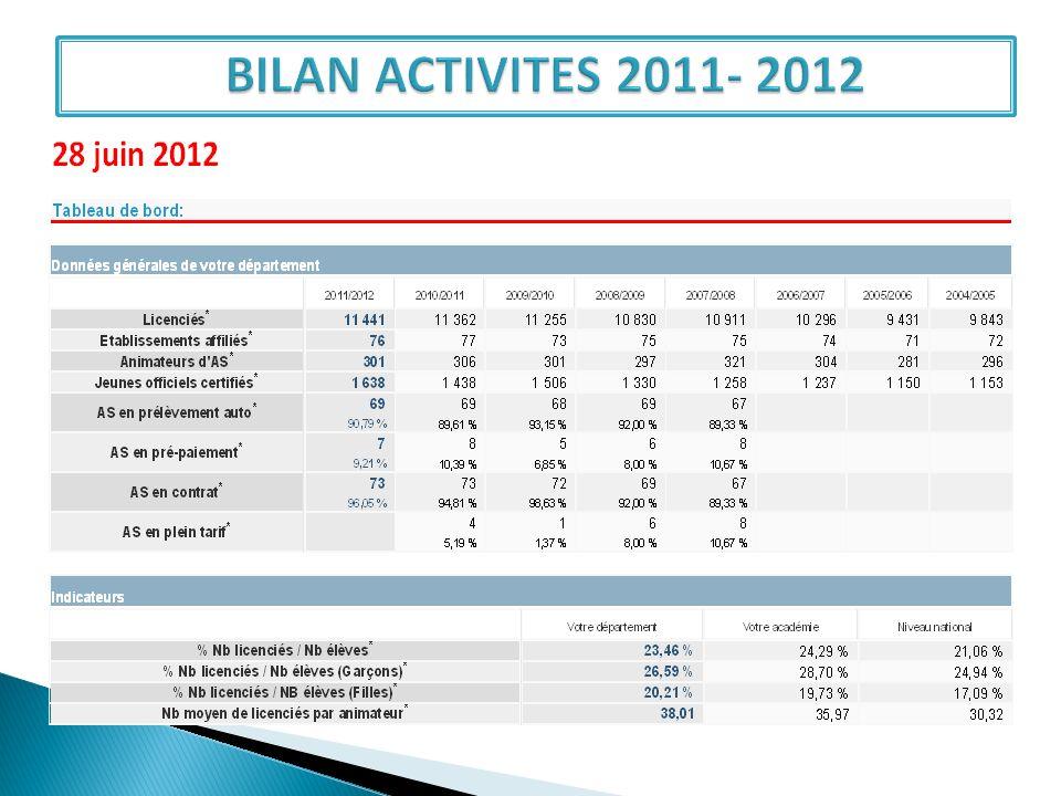 Points satisfaisants 1 – Objet de satisfaction au 28 juin 2012 : des 11 441 licenciés soit 23,46% (20,21 % de filles et 26,59 % de garçons) de la population scolaire nous concernant.