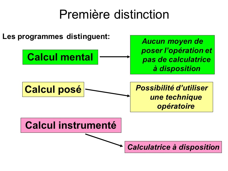 Première distinction Les programmes distinguent: Calcul mental Aucun moyen de poser lopération et pas de calculatrice à disposition Calcul posé Calcul instrumenté Possibilité dutiliser une technique opératoire Calculatrice à disposition