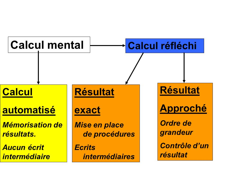Calcul mental Calcul automatisé Mémorisation de résultats.