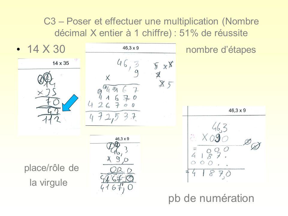 C3 – Poser et effectuer une multiplication (Nombre décimal X entier à 1 chiffre) : 51% de réussite 14 X 30 nombre détapes place/rôle de la virgule pb de numération