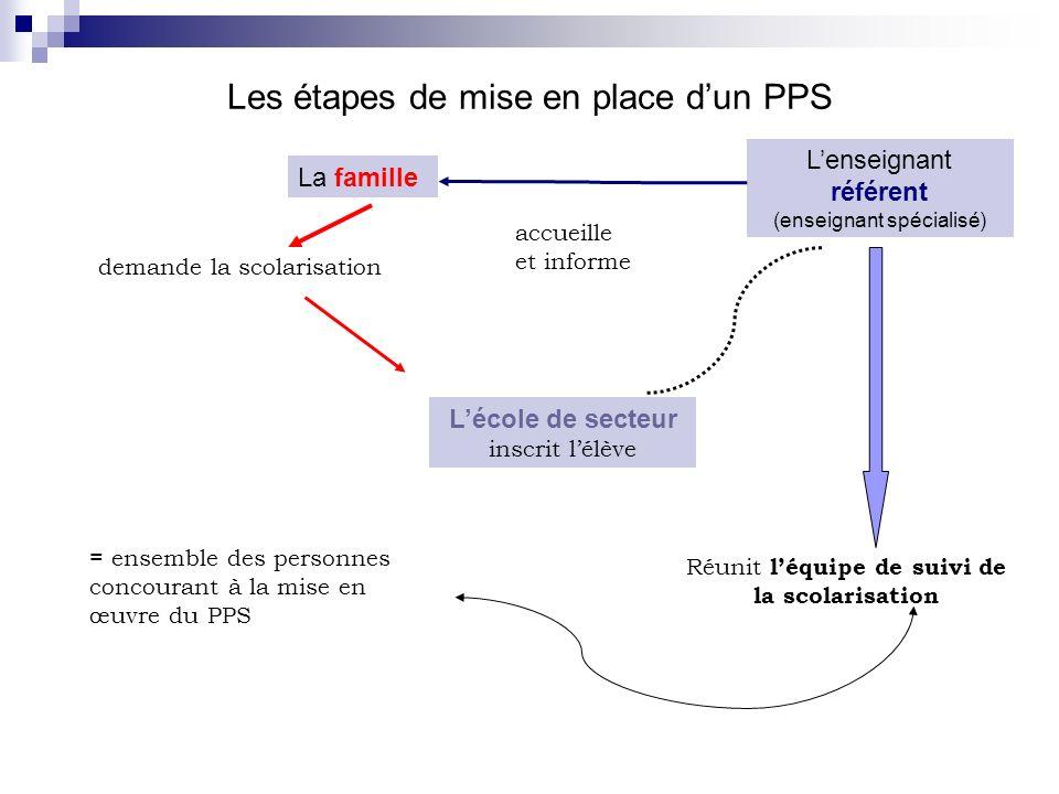 Les étapes de mise en place dun PPS La famille demande la scolarisation Lenseignant référent (enseignant spécialisé) accueille et informe Lécole de se