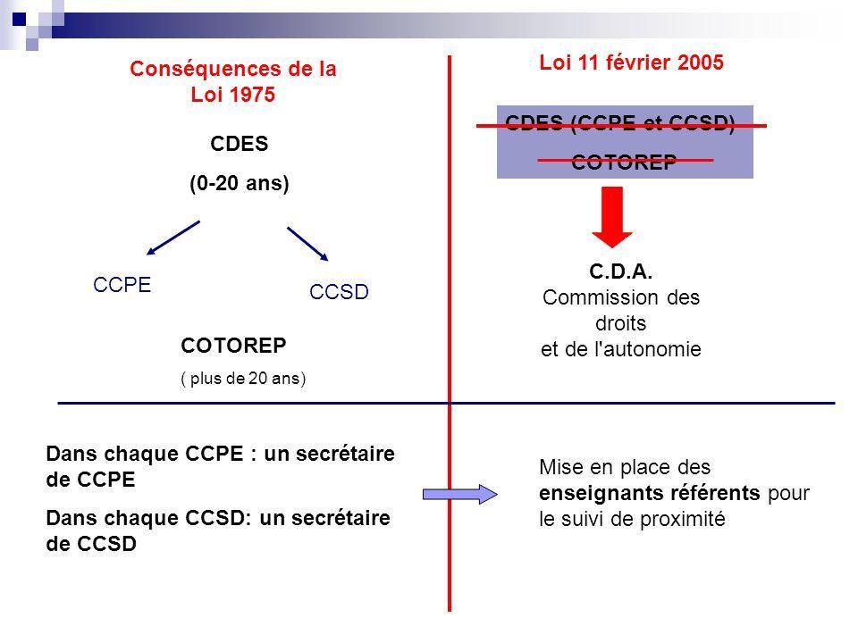 Conséquences de la Loi 1975 Loi 11 février 2005 CDES (0-20 ans) CCPE CCSD CDES (CCPE et CCSD) COTOREP C.D.A. Commission des droits et de l'autonomie C