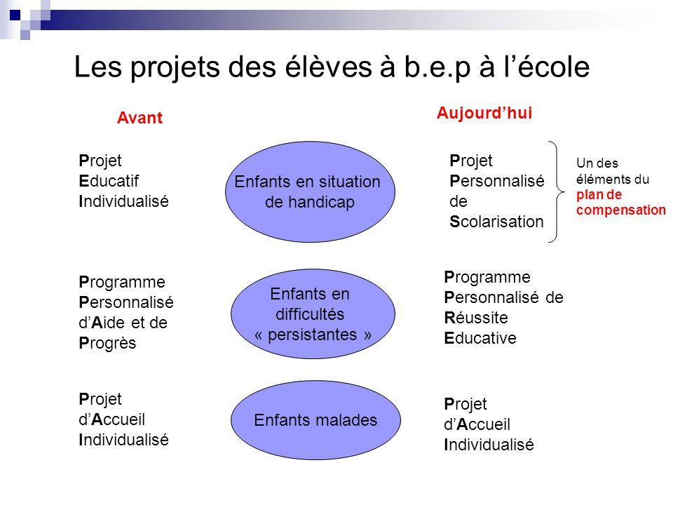 Les projets des élèves à b.e.p à lécole Avant Aujourdhui Enfants en situation de handicap Projet Educatif Individualisé Projet Personnalisé de Scolari