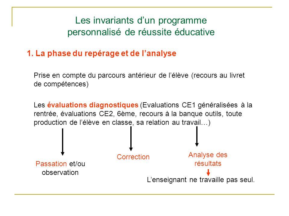Les invariants dun programme personnalisé de réussite éducative 1. La phase du repérage et de lanalyse Prise en compte du parcours antérieur de lélève