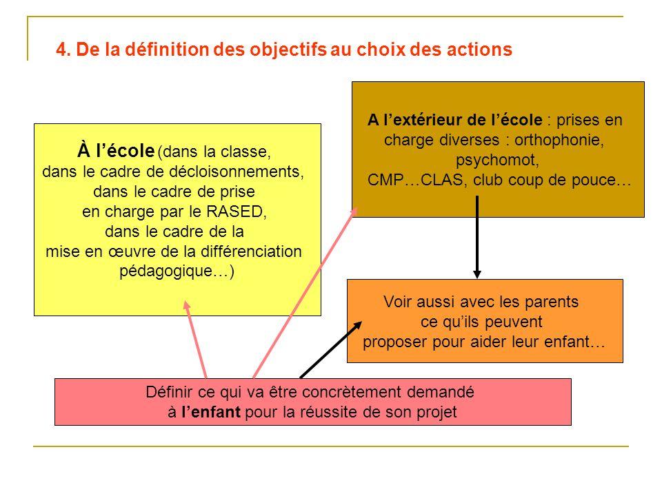 4. De la définition des objectifs au choix des actions À lécole (dans la classe, dans le cadre de décloisonnements, dans le cadre de prise en charge p
