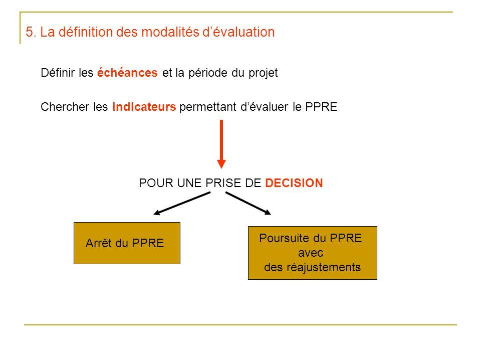 5. La définition des modalités dévaluation Définir les échéances et la période du projet Chercher les indicateurs permettant dévaluer le PPRE POUR UNE