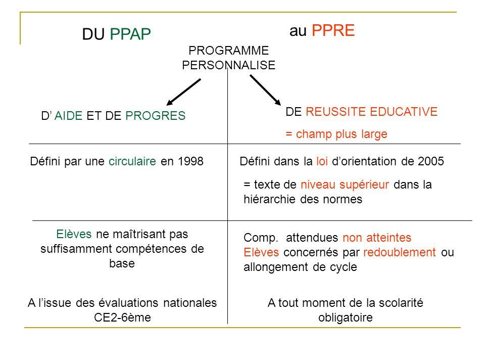 DU PPAP au PPRE PROGRAMME PERSONNALISE D AIDE ET DE PROGRES DE REUSSITE EDUCATIVE = champ plus large Défini par une circulaire en 1998Défini dans la l