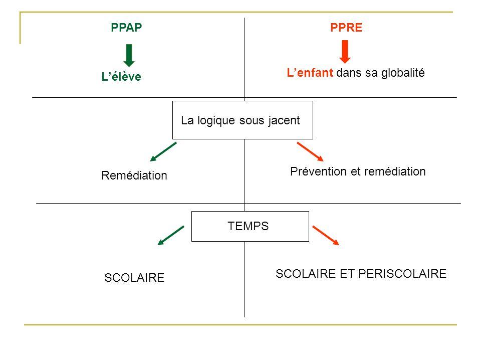 PPAPPPRE Lélève Lenfant dans sa globalité La logique sous jacent Remédiation Prévention et remédiation TEMPS SCOLAIRE SCOLAIRE ET PERISCOLAIRE