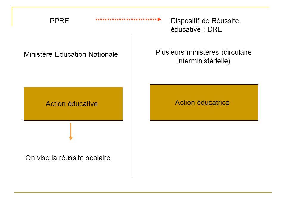 PPREDispositif de Réussite éducative : DRE Ministère Education Nationale Plusieurs ministères (circulaire interministérielle) Action éducative Action