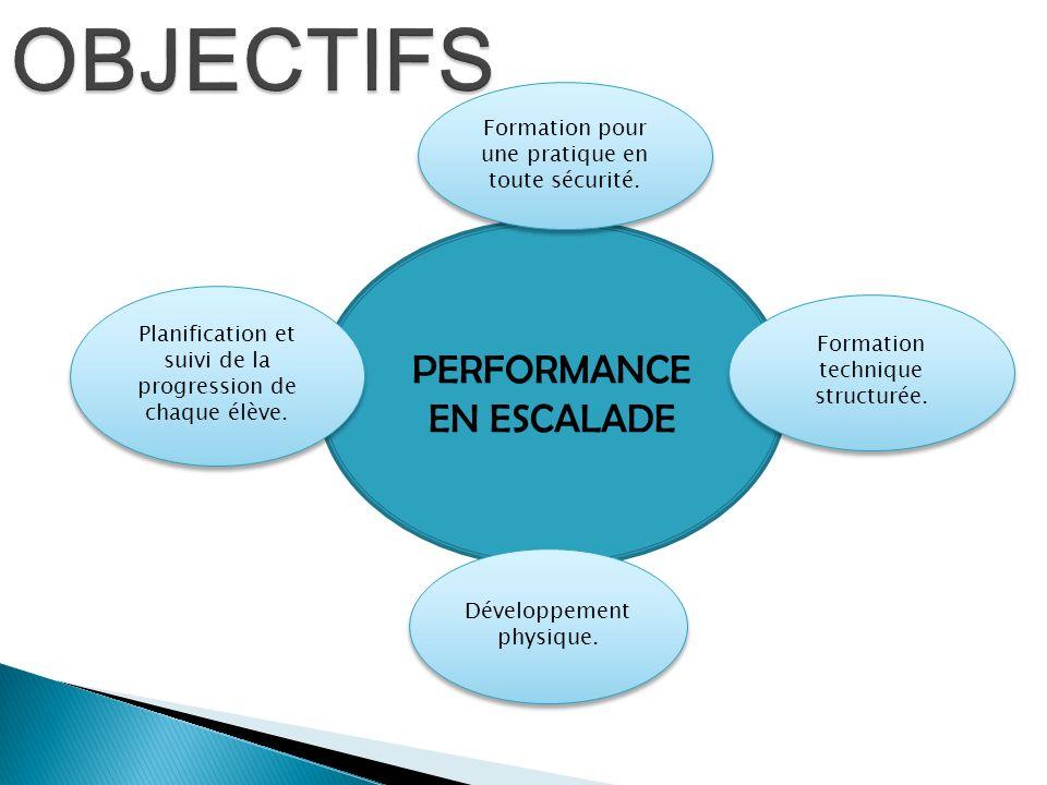 PERFORMANCE EN ESCALADE Formation pour une pratique en toute sécurité. Formation technique structurée. Développement physique. Planification et suivi