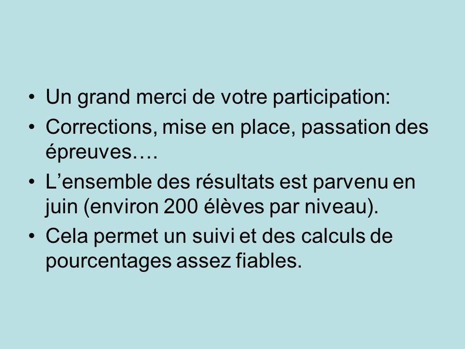 Un grand merci de votre participation: Corrections, mise en place, passation des épreuves….