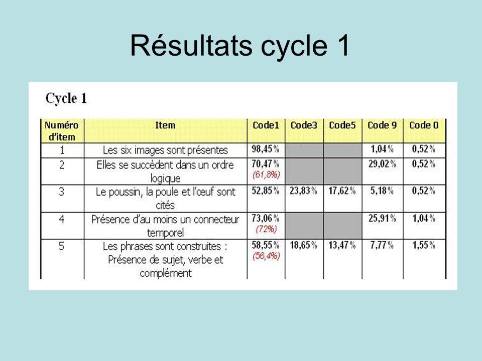 Résultats cycle 1