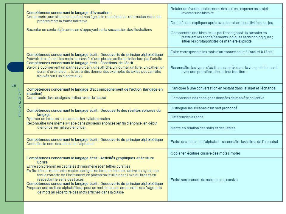 Tableau comparatif : Aide à lévaluation DGESCO / Evaluations de circonscription LE L A N G A G E Compétences concernant le langage dévocation : Compre