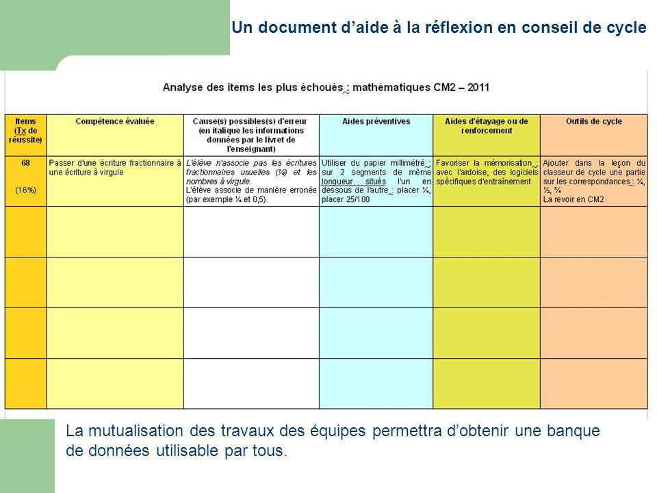 Un document daide à la réflexion en conseil de cycle La mutualisation des travaux des équipes permettra dobtenir une banque de données utilisable par