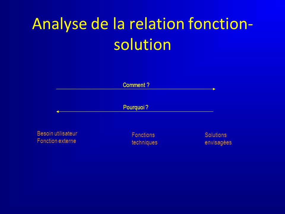 Analyse de la relation fonction- solution Besoin utilisateur Fonction externe Comment ? Pourquoi ? Solutions envisagées Fonctions techniques
