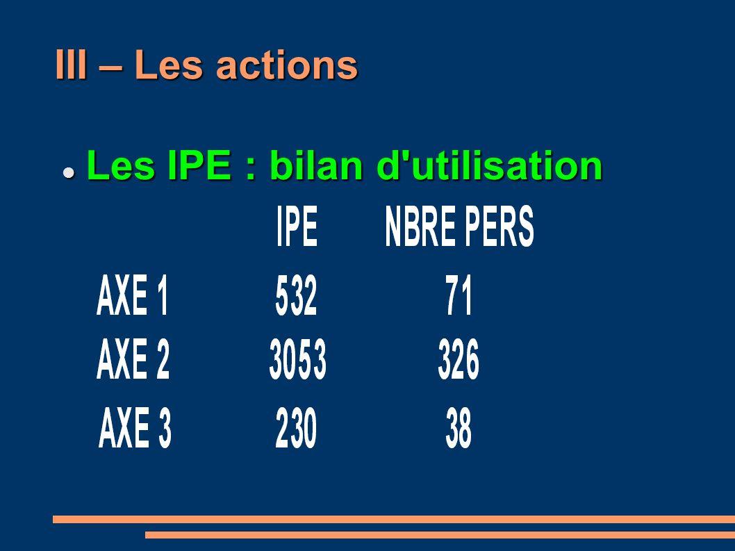 III – Les actions Les IPE : bilan d utilisation Les IPE : bilan d utilisation
