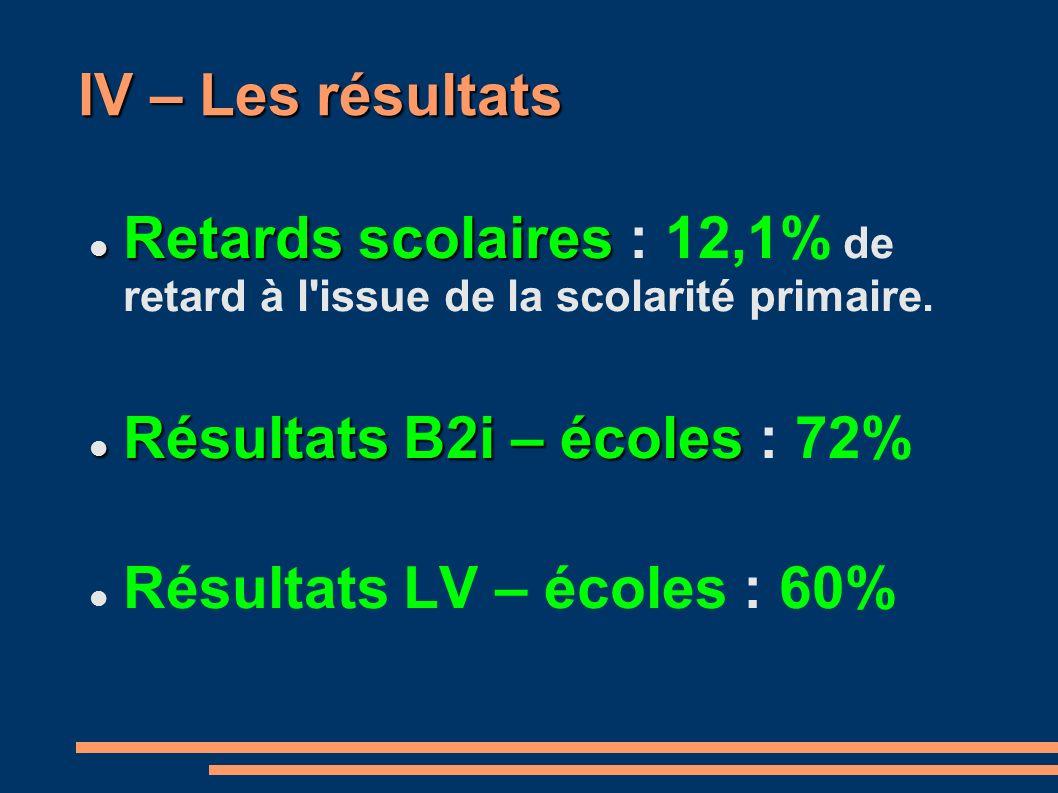 IV – Les résultats Retards scolaires Retards scolaires : 12,1% de retard à l'issue de la scolarité primaire. Résultats B2i – écoles Résultats B2i – éc