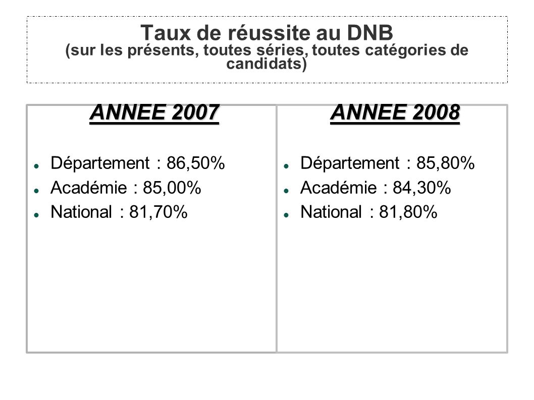 Taux de réussite au DNB (sur les présents, toutes séries, toutes catégories de candidats) ANNEE 2007 Département : 86,50% Académie : 85,00% National : 81,70% ANNEE 2008 Département : 85,80% Académie : 84,30% National : 81,80%