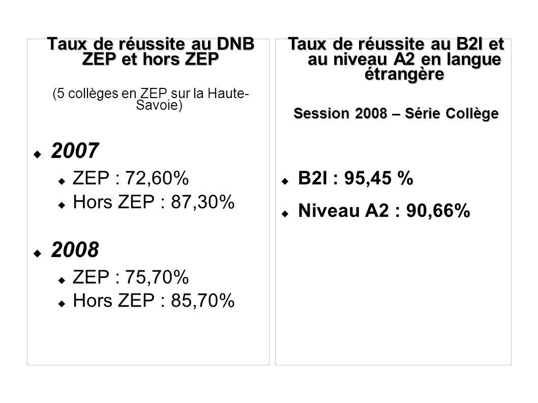 Taux de réussite au DNB ZEP et hors ZEP (5 collèges en ZEP sur la Haute- Savoie) 2007 ZEP : 72,60% Hors ZEP : 87,30% 2008 ZEP : 75,70% Hors ZEP : 85,70% Taux de réussite au B2I et au niveau A2 en langue étrangère Session 2008 – Série Collège B2I : 95,45 % Niveau A2 : 90,66%