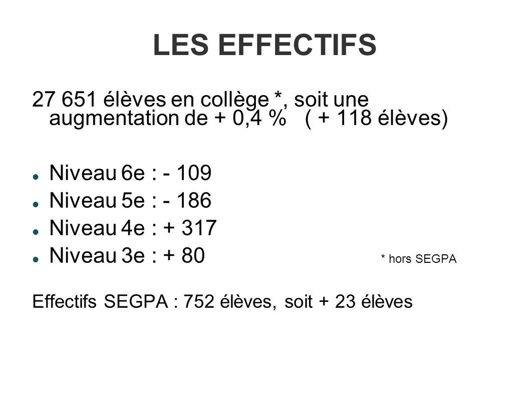 LES EFFECTIFS 27 651 élèves en collège *, soit une augmentation de + 0,4 % ( + 118 élèves) Niveau 6e : - 109 Niveau 5e : - 186 Niveau 4e : + 317 Niveau 3e : + 80 * hors SEGPA Effectifs SEGPA : 752 élèves, soit + 23 élèves