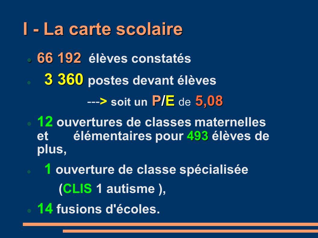 I - La carte scolaire 66 192 66 192 élèves constatés 3 360 3 360 postes devant élèves P/E 5,08 ---> soit un P/E de 5,08 493 12 ouvertures de classes maternelles et élémentaires pour 493 élèves de plus, 1 ouverture de classe spécialisée (CLIS 1 autisme ), 14 fusions d écoles.