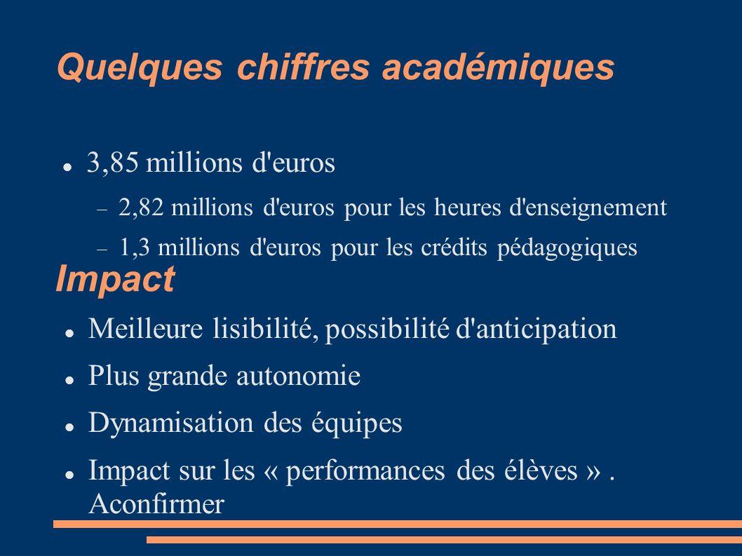Quelques chiffres académiques 3,85 millions d'euros 2,82 millions d'euros pour les heures d'enseignement 1,3 millions d'euros pour les crédits pédagog