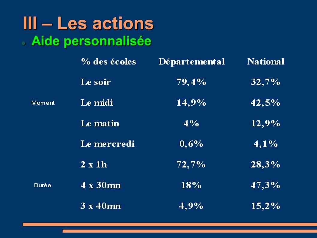 III – Les actions Aide personnalisée Aide personnalisée