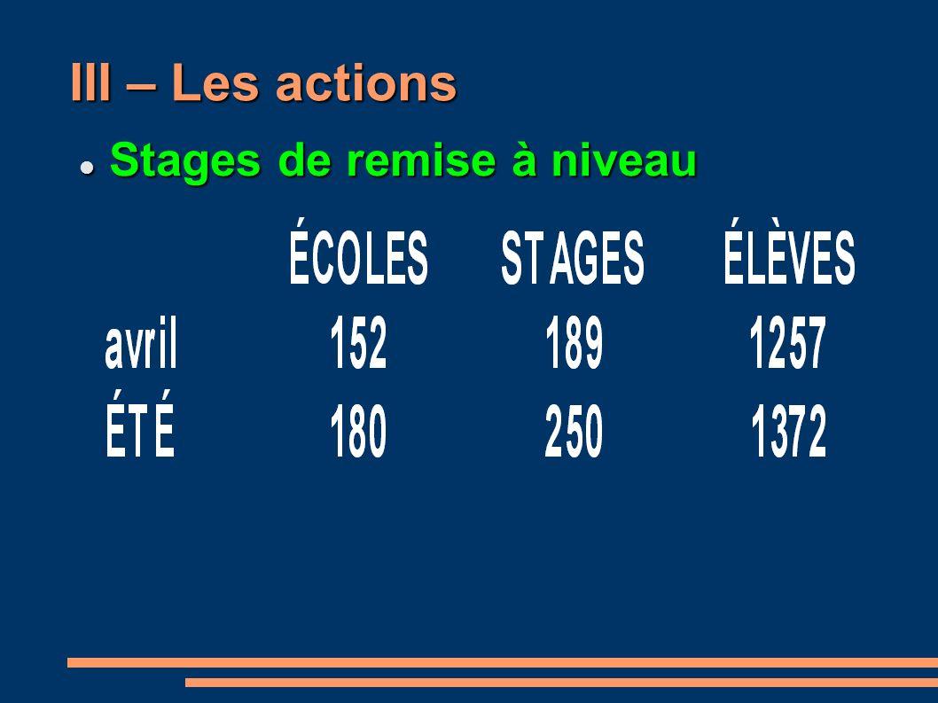 III – Les actions Stages de remise à niveau Stages de remise à niveau