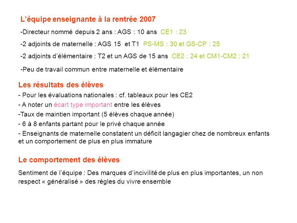 Léquipe enseignante à la rentrée 2007 -Directeur nommé depuis 2 ans : AGS : 10 ans CE1 : 23 -2 adjoints de maternelle : AGS 15 et T1 PS-MS : 30 et GS-