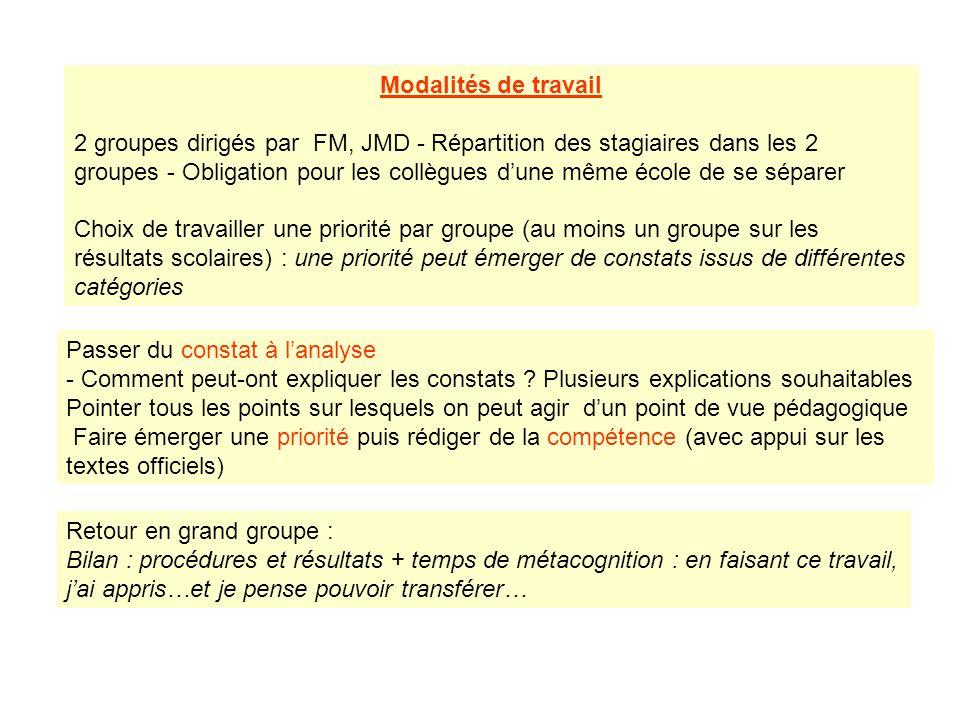 Modalités de travail 2 groupes dirigés par FM, JMD - Répartition des stagiaires dans les 2 groupes - Obligation pour les collègues dune même école de