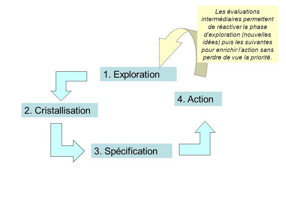 1. Exploration 2. Cristallisation 3. Spécification 4. Action Les évaluations intermédiaires permettent de réactiver la phase dexploration (nouvelles i