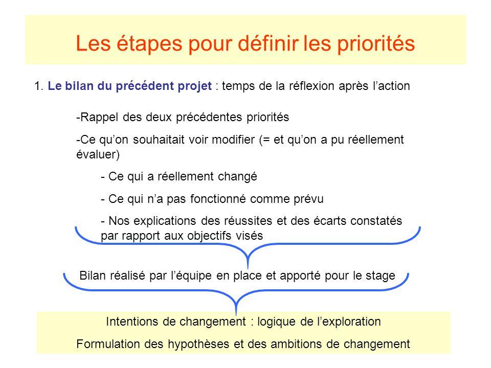 Les étapes pour définir les priorités 1. Le bilan du précédent projet : temps de la réflexion après laction -Rappel des deux précédentes priorités -Ce