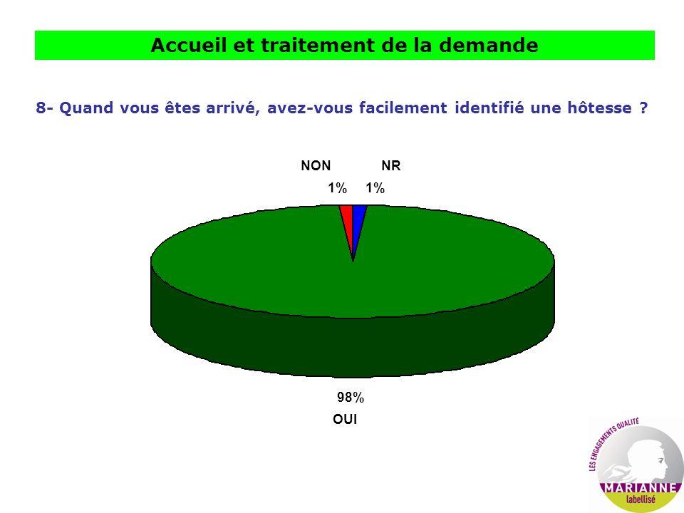 Accueil et traitement de la demande 8- Quand vous êtes arrivé, avez-vous facilement identifié une hôtesse ? 98% OUI NRNON 1%
