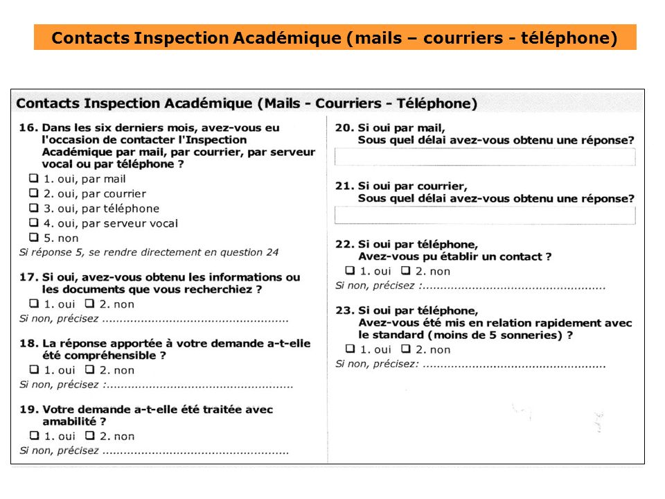 Contacts Inspection Académique (mails – courriers - téléphone)