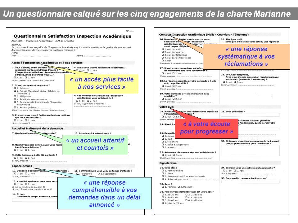 « un accès plus facile à nos services » Un questionnaire calqué sur les cinq engagements de la charte Marianne « une réponse systématique à vos réclam